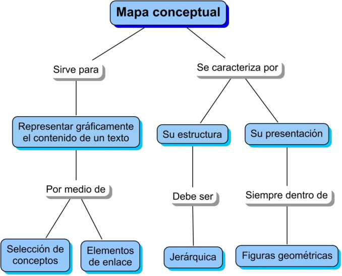 Mapa Conceptual Ejemplo 1