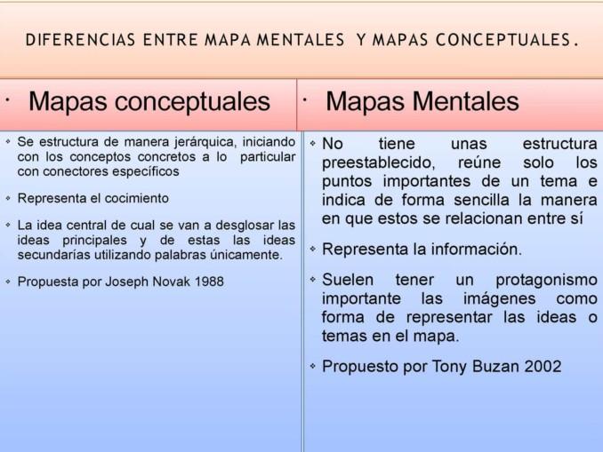 diferencias mapas conceptuales y mapas mentales