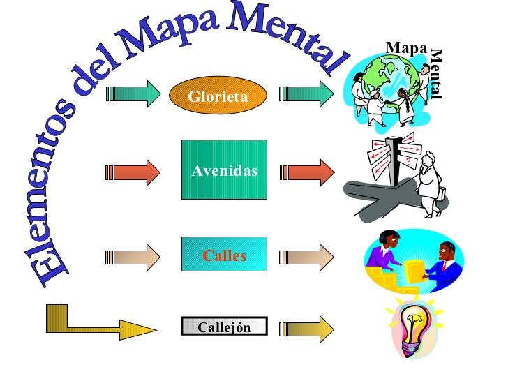 elementos del mapa mental