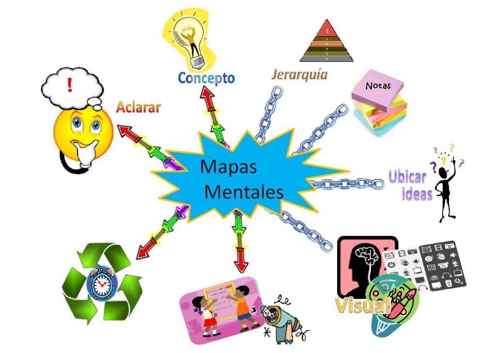 mapa mental creativo