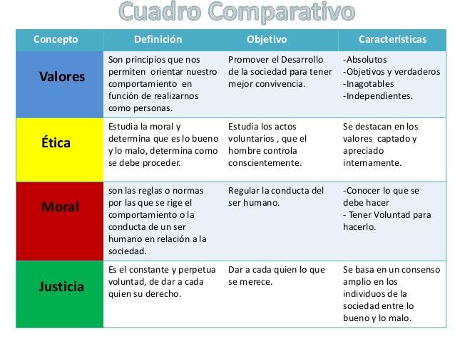 pasos cuadro comparativo