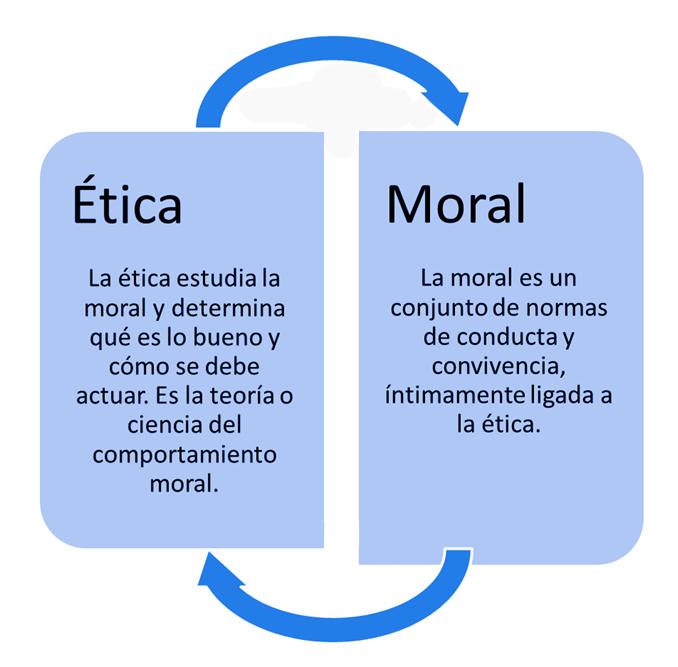 Cuadro Comparativo De Etica Y Moral Financial Technology News