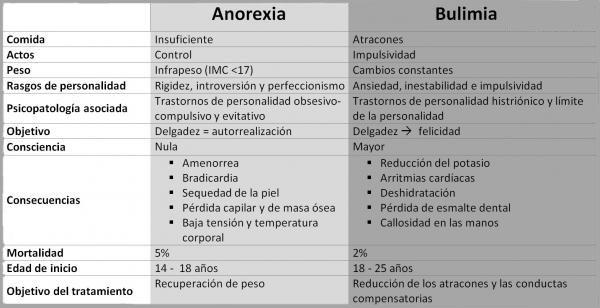 Diferencia entre Bulimia y Anorexia - (Definición, Diferencia y Ejemplos)