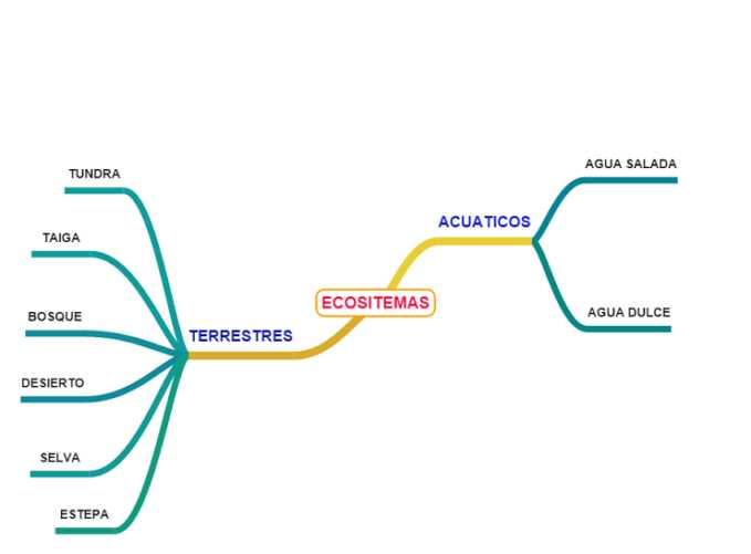 Diferencia entre los ecosistemas terrestres y acuáticos