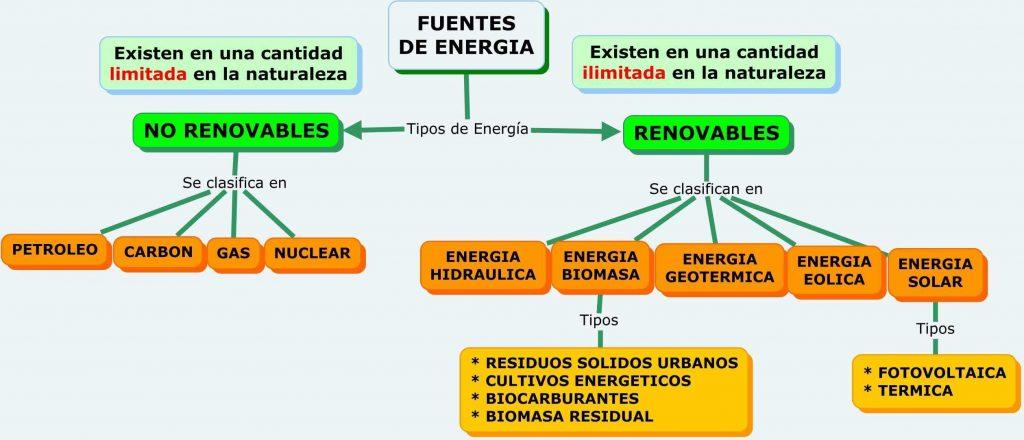 Energía y sus tipos - (Definición de energía renovable y no renovable, diferencias )