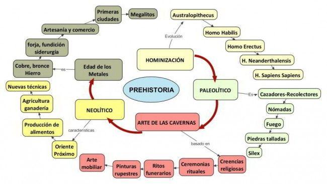 Cuadro sinóptico de la prehistoria