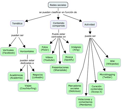 Cuadro Comparativo de las Redes Sociales