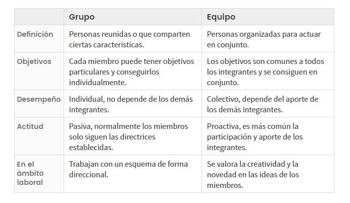 Cuadros Comparativos de Grupos y Equipos