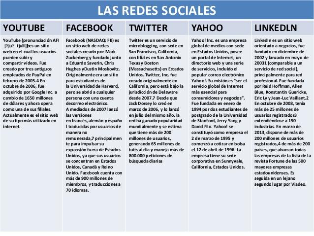 Similitudes de las Redes Sociales
