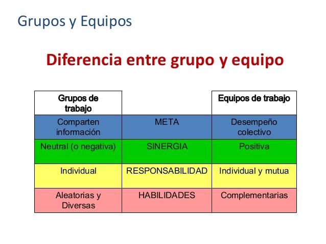 Diferencia entre Equipo y Grupo