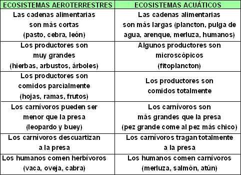 Cuadro Comparativo de los ecosistemas