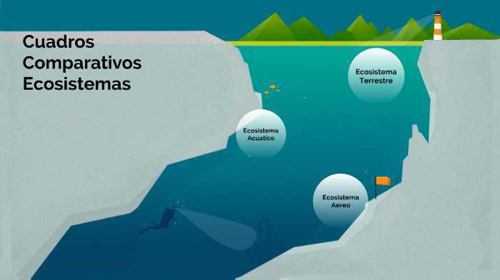 Los Ecosistemas - (Tipos de Ecosistemas, diferencias y Cuadro Comparativo)