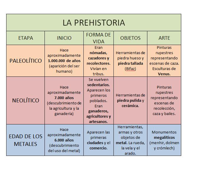 División de la prehistoria