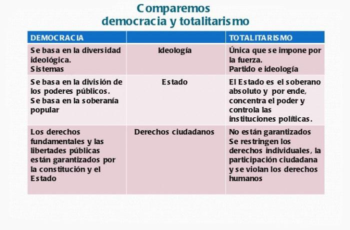 Cuadro Comparativo de la Democracia y el Totalitarismo