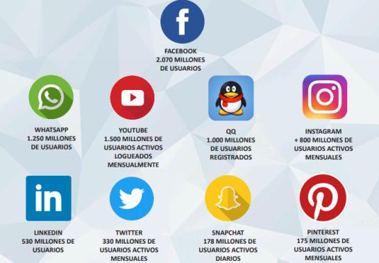 ¿Qué son las Redes Sociales? – Definición