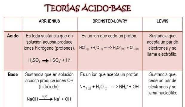 ¿Que son los ácidos? - Definición