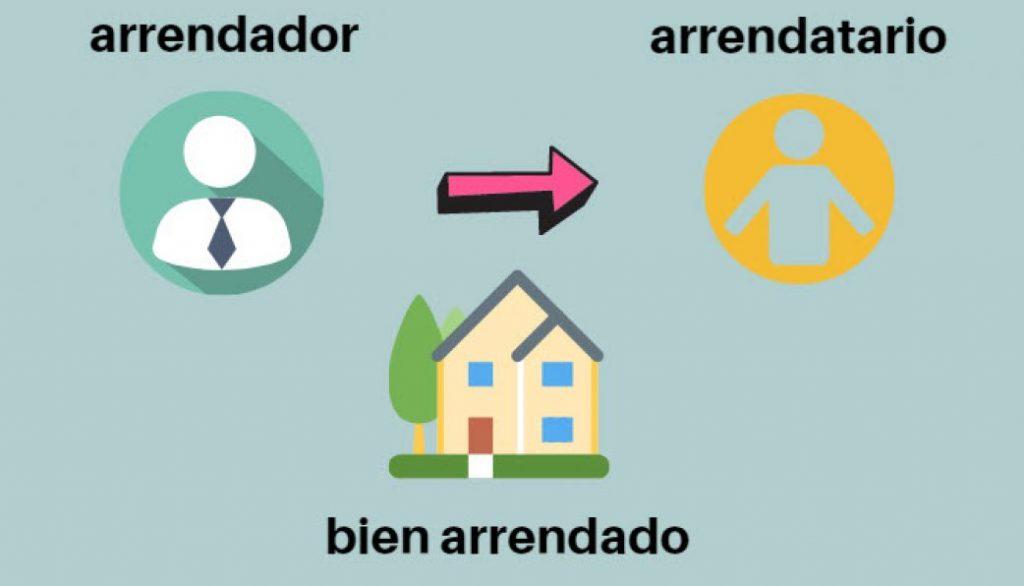 Arrendador y Arrendatario - (Definición, Comparación, Diferencias)