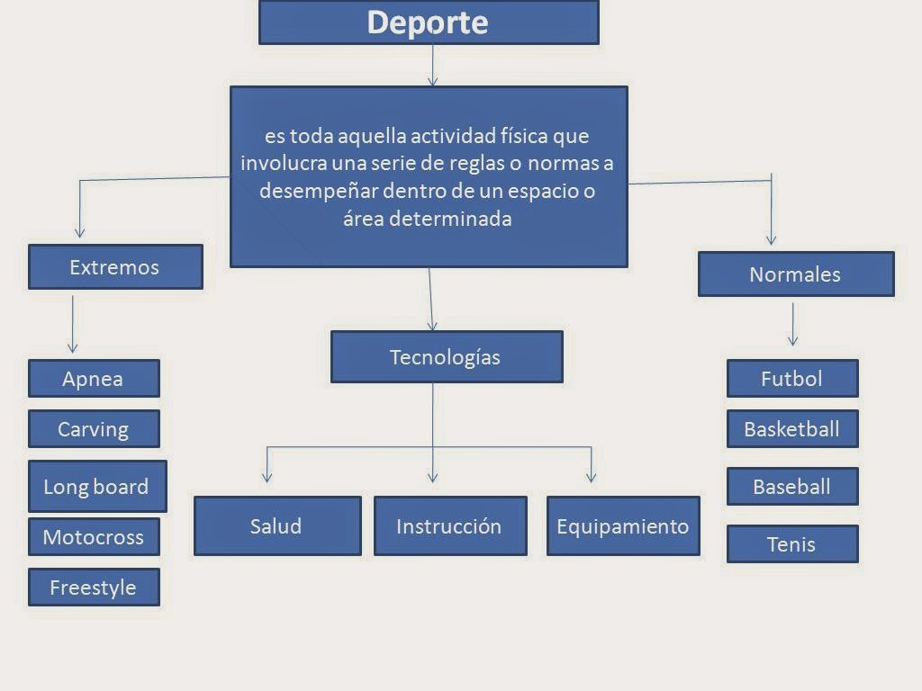 Cuadro Comparativo de la Educación Física y los Deportes