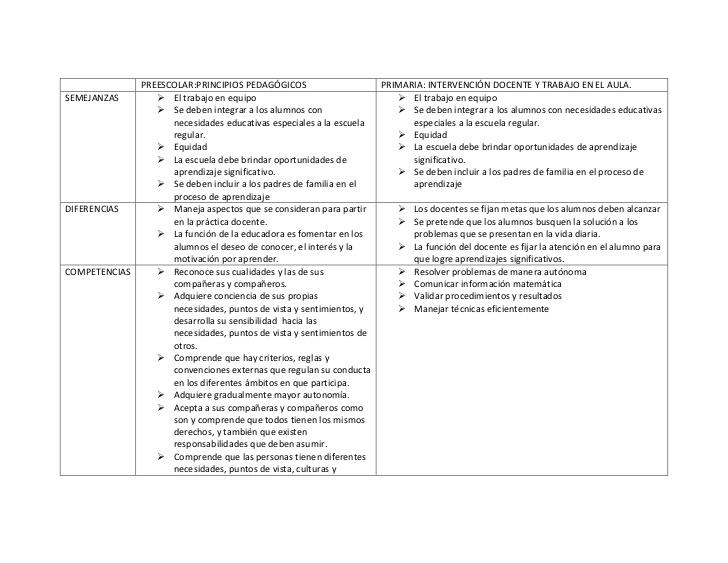 Cuadro Comparativos de Preescolar y Escuela Primaria