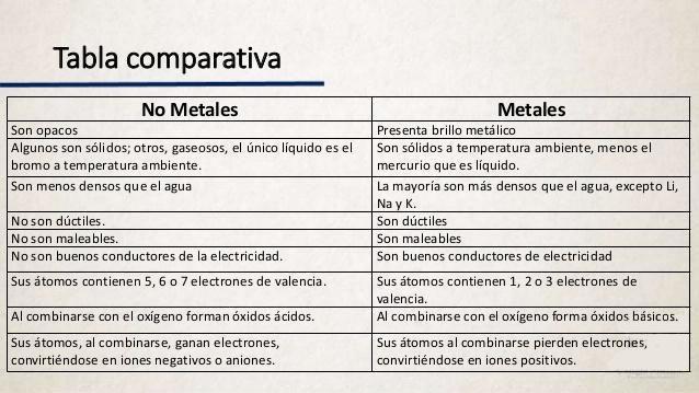 Cuadro Comparativo de Materiales Aislantes y Conductores