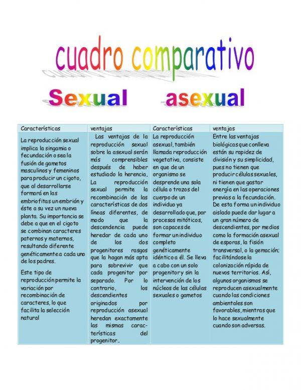 Reproducción Sexual y Asexual – (Conceptos, Diferencias, Cuadro Comparativo)
